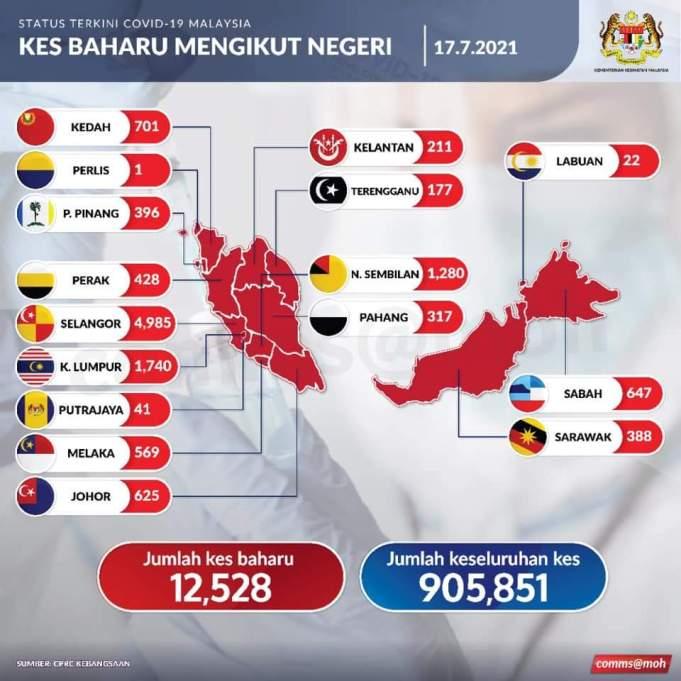 Kes Covid-19 Malaysia